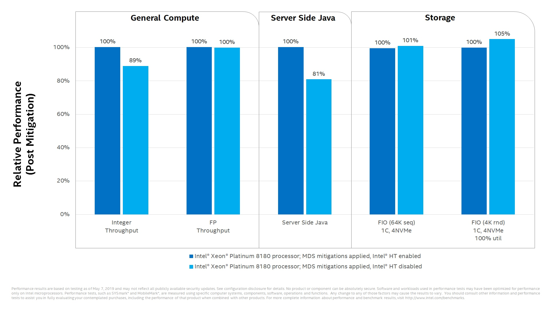 Some performance impact to select data center workloads with Intel® HT disabled