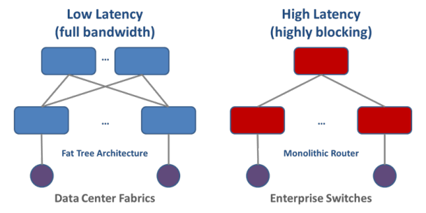 Flat Network Architectures Offer Superior Performance and Scale